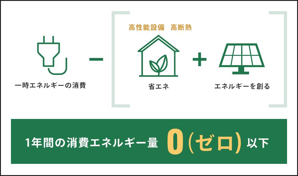 1年間の消費エネルギー量 0(ゼロ)以下